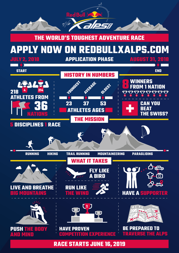 RB xalps infographic apply now 19