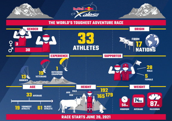 RBX21 Athletes Infographic EN