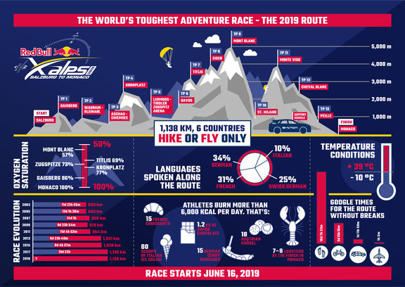 red bull x alps route infographic