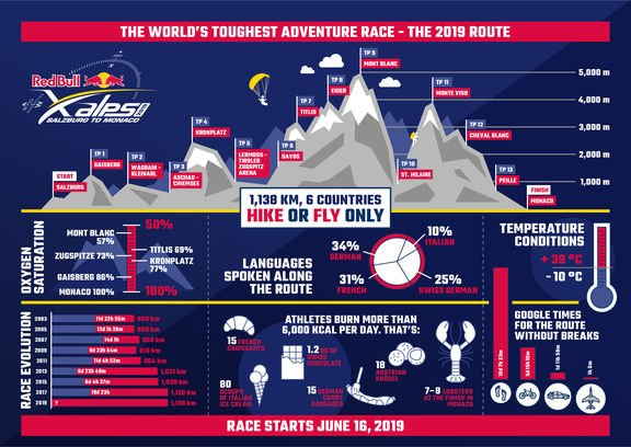 RedBullX Alps 2019 route infographic zooom