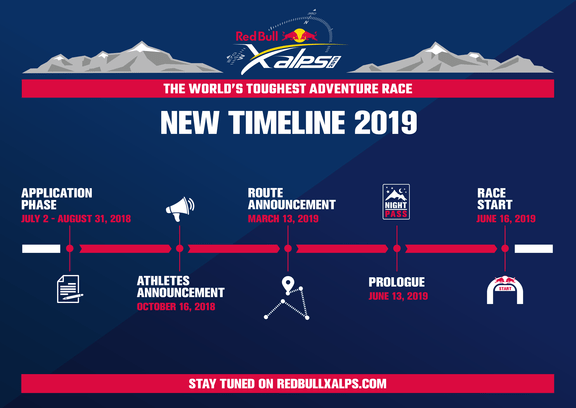 RB xalps infographic timeline 19